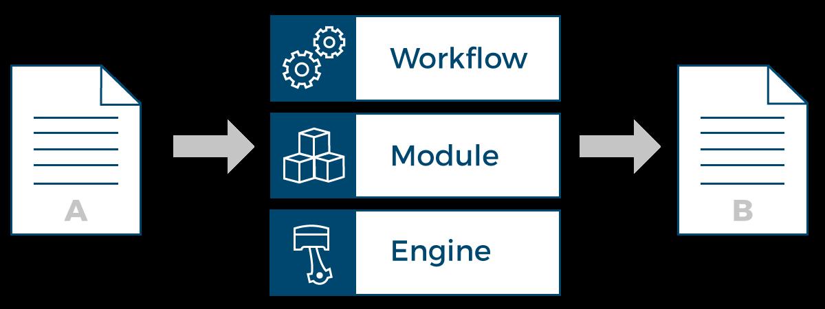 Eine grafische Übersicht über den Aufbau des Konvertierungsprozesses: ein Workflow ist aus brix-Modulen aufgebaut, denen ihrerseits die brix-Engine zugrunde liegt