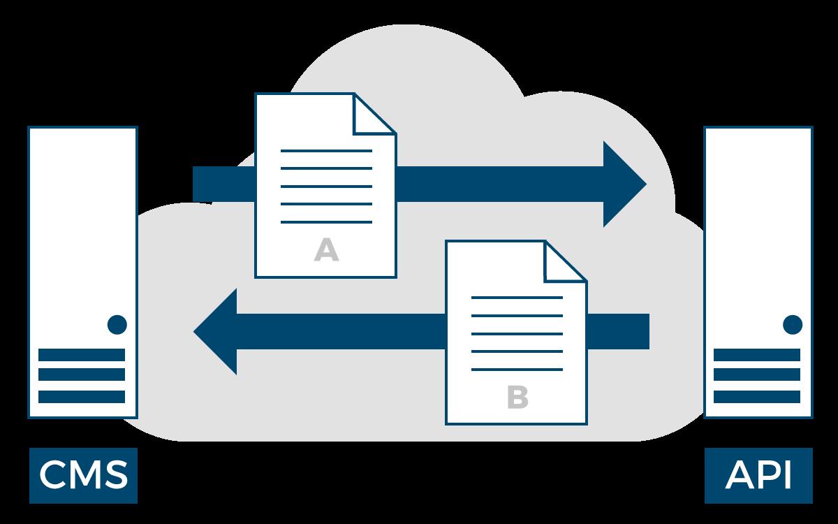 Grafische Darstellung der brixport-API: Ein CMS schickt ein Dokument an die API, diese liefert nach der Verarbeitung das Ergebnisdokument an das CMS