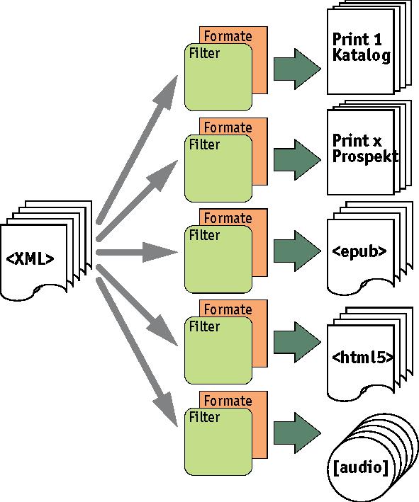 Schematische Darstellung der Generierung verschiedener Ausgabeformate (z.B. EPUB) aus einer XML-Quelle.